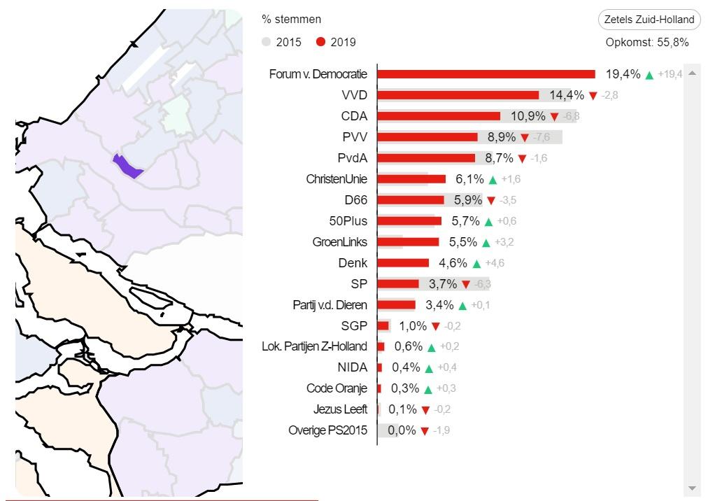 Maassluis heeft gestemd: Forum voor Democratie de grootste