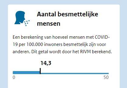 RIVM meldt voor Schiedam 21 besmettingen en een ziekenhuisopname