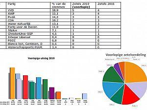 Voorlopige uitslag Waterschapsverkiezingen bekend