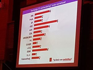 VVD grootste, Denk beste binnenkomer, raad krijgt dertien fracties