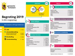Begroting 2019: duurzame ontwikkeling van Schiedam