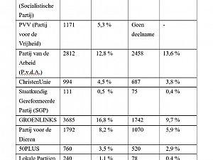 Voorlopige uitslag verkiezingen gemeente Zutphen